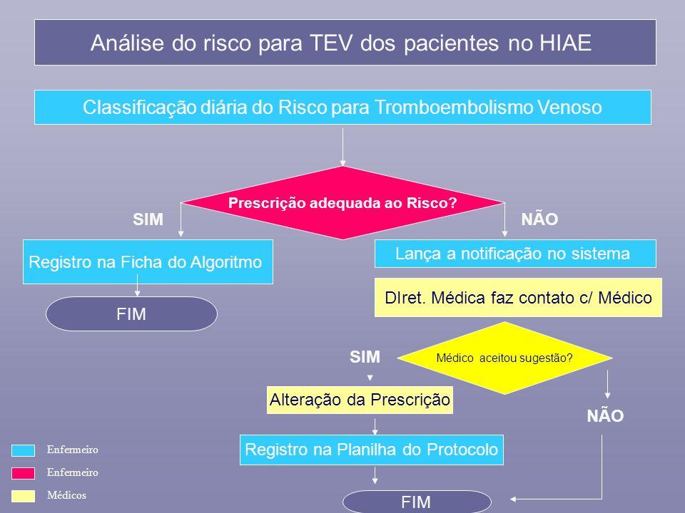 Análise do risco para TEV dos pacientes no HIAE Classificação diária do Risco para Tromboembolismo Venoso Prescrição adequada ao Risco? SIM NÃO Regist