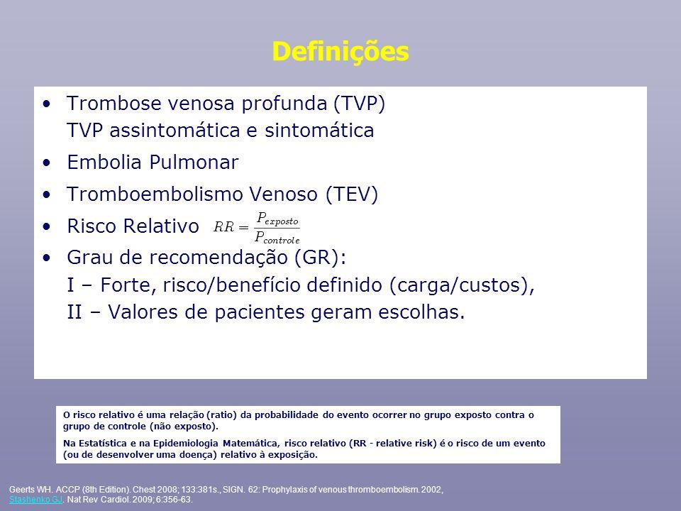 Sequela de TVP pode aumentar significativamente o custo do tratamento TVP sintomática leva a síndrome pós-trombótica em até 50% dos casos 1 (pode surgir até 8 anos após o episódio de TVP) Maioria dos casos ocorre entre 1 e 2 anos após o diagnóstico 1 Síndrome pós-trombótica pode causar dor debilitante, edema e ulceração de perna, que pode exigir cuidados ao longo de toda vida 1,2 Síndrome pós-trombótica também pode representar impacto econômico significativo para o paciente e fontes pagadoras 1.