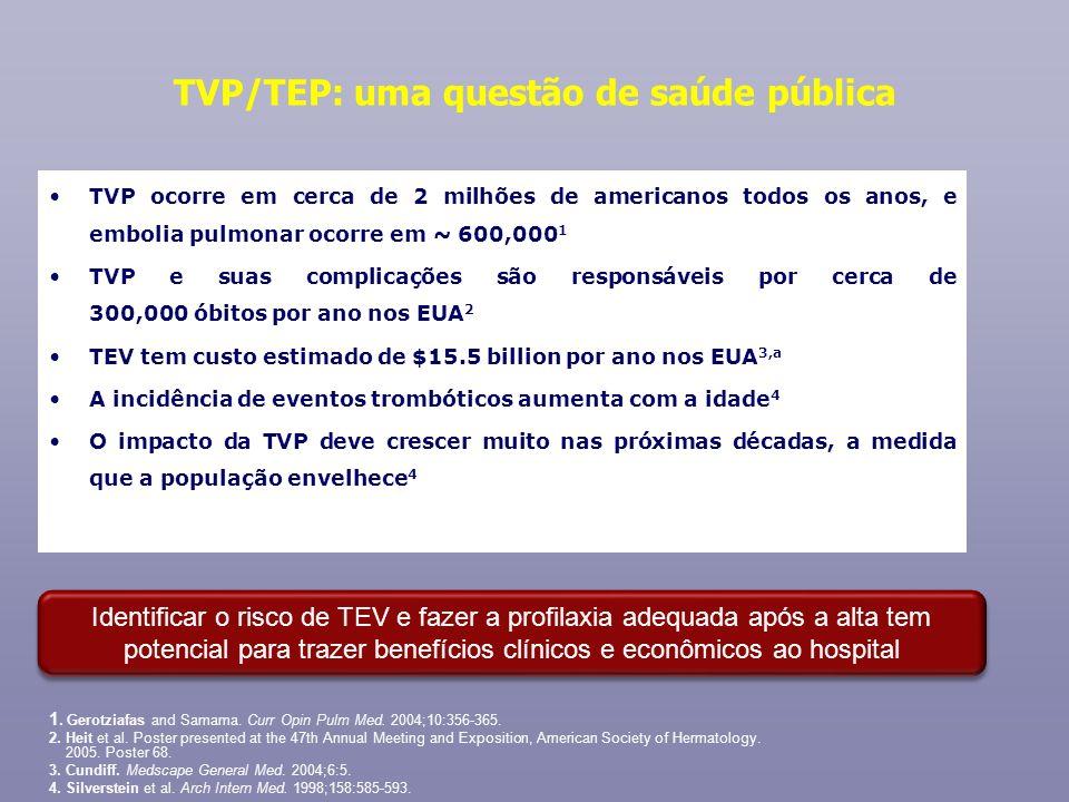 TVP/TEP: uma questão de saúde pública TVP ocorre em cerca de 2 milhões de americanos todos os anos, e embolia pulmonar ocorre em ~ 600,000 1 TVP e sua