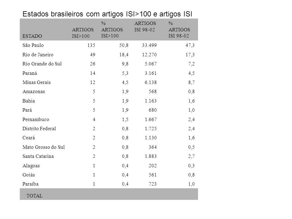 Estados brasileiros com artigos ISI>100 e artigos ISI ESTADO ARTIGOS ISI>100 % ARTIGOS ISI>100 ARTIGOS ISI 98-02 % ARTIGOS ISI 98-02 São Paulo135 50,8