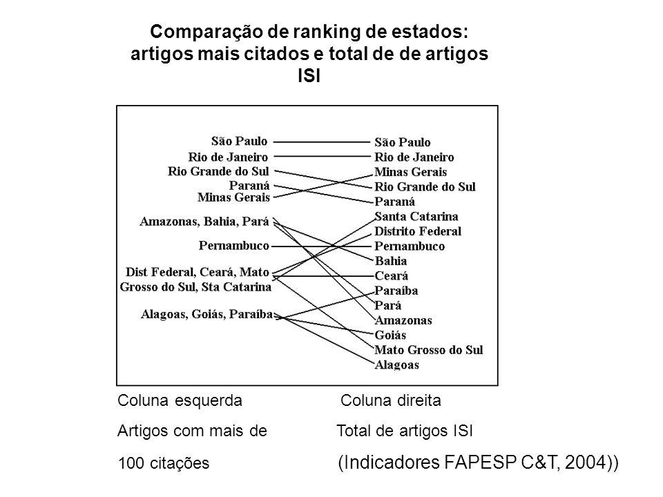 Comparação de ranking de estados: artigos mais citados e total de de artigos ISI Coluna esquerda Coluna direita Artigos com mais de Total de artigos I