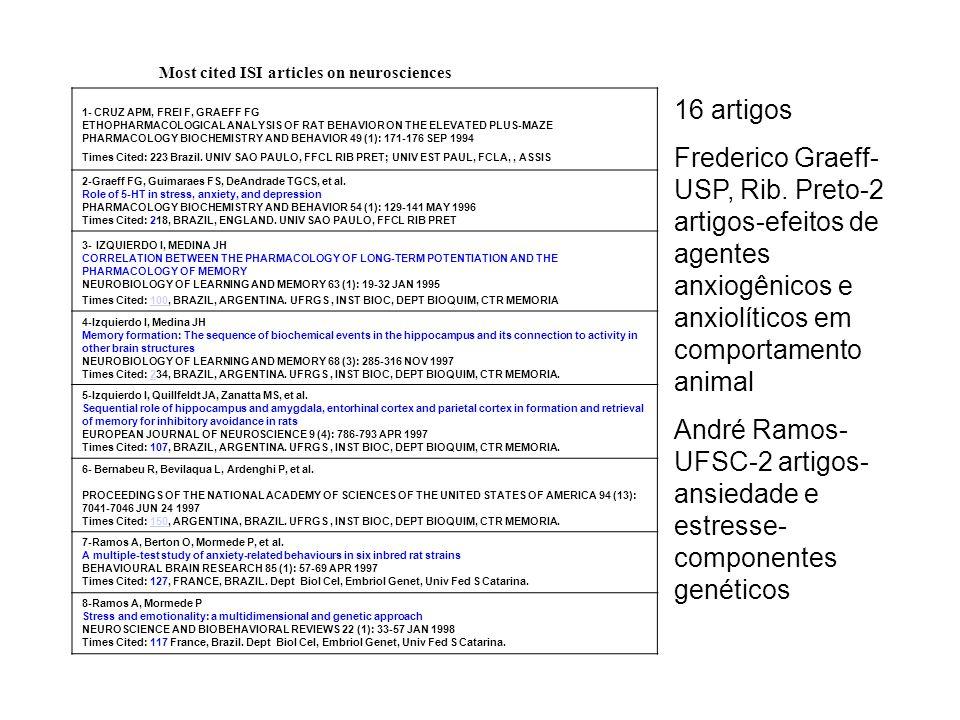 Most cited ISI articles on neurosciences 1- CRUZ APM, FREI F, GRAEFF FG ETHOPHARMACOLOGICAL ANALYSIS OF RAT BEHAVIOR ON THE ELEVATED PLUS-MAZE PHARMAC