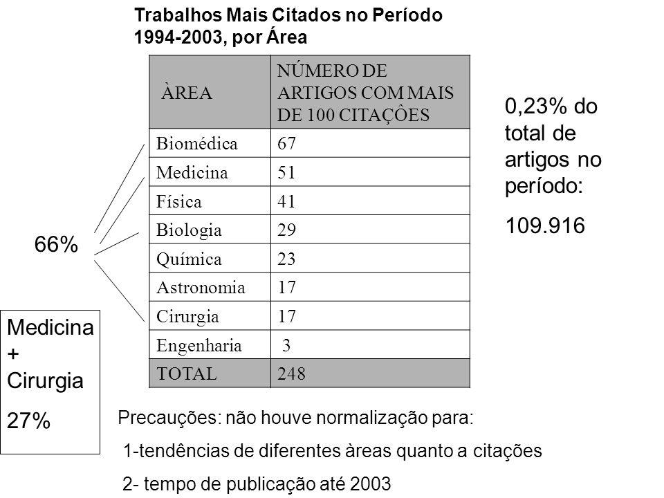 Trabalhos Mais Citados no Período 1994-2003, por Área ÀREA NÚMERO DE ARTIGOS COM MAIS DE 100 CITAÇÔES Biomédica67 Medicina51 Física41 Biologia29 Quími
