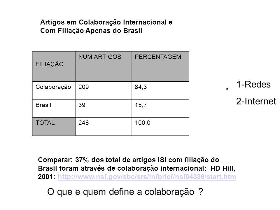 Artigos em Colaboração Internacional e Com Filiação Apenas do Brasil FILIAÇÃO NUM ARTIGOSPERCENTAGEM Colaboração20984,3 Brasil3915,7 TOTAL248100,0 Com
