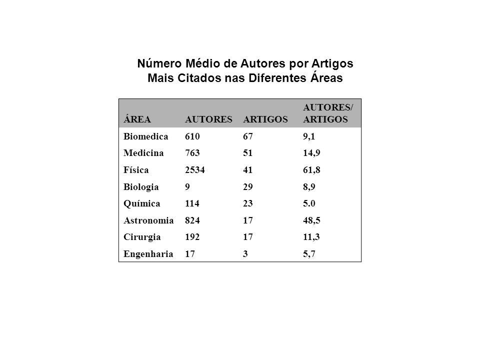 Número Médio de Autores por Artigos Mais Citados nas Diferentes Áreas ÁREAAUTORESARTIGOS AUTORES/ ARTIGOS Biomedica610679,1 Medicina7635114,9 Física25