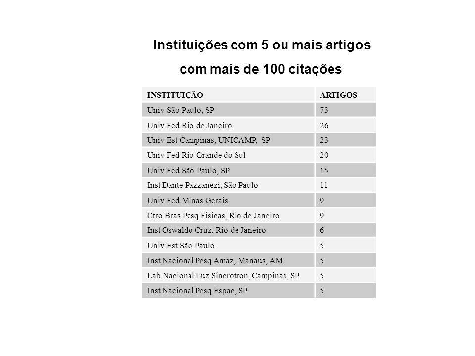 INSTITUIÇÃOARTIGOS Univ São Paulo, SP73 Univ Fed Rio de Janeiro26 Univ Est Campinas, UNICAMP, SP23 Univ Fed Rio Grande do Sul20 Univ Fed São Paulo, SP