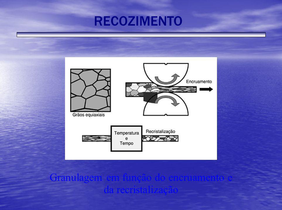 Granulagem em função do encruamento e da recristalização RECOZIMENTO