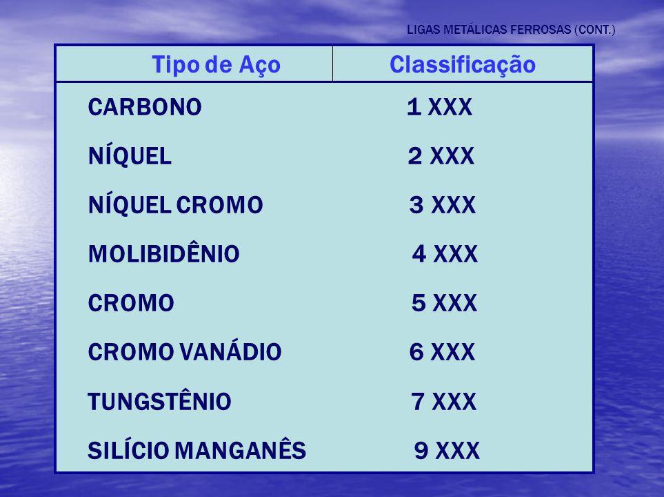 LIGAS METÁLICAS FERROSAS (CONT.) Tipo de AçoClassificação CARBONO 1 XXX NÍQUEL 2 XXX NÍQUEL CROMO 3 XXX MOLIBIDÊNIO 4 XXX CROMO 5 XXX CROMO VANÁDIO 6