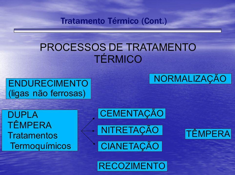 ENDURECIMENTO (ligas não ferrosas) DUPLA TÊMPERA Tratamentos Termoquímicos CEMENTAÇÃO NITRETAÇÃO CIANETAÇÃO RECOZIMENTO TÊMPERA NORMALIZAÇÃO PROCESSOS