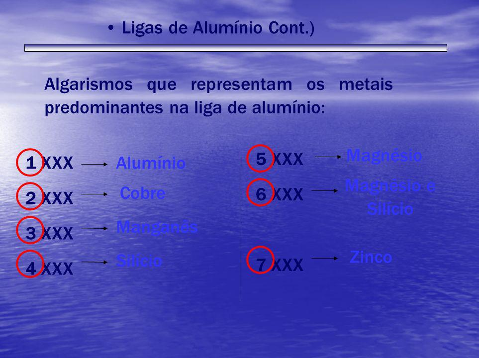 Algarismos que representam os metais predominantes na liga de alumínio: 1 XXX 2 XXX 3 XXX 4 XXX 5 XXX 6 XXX 7 XXX Alumínio Cobre Manganês Silício Magn