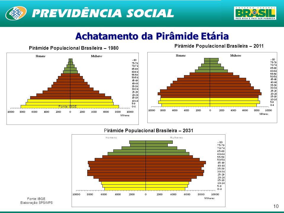 10 Pirâmide Populacional Brasileira – 1980 Fonte: IBGE Elaboração: SPS/MPS Pirâmide Populacional Brasileira – 2011 Pirâmide Populacional Brasileira –