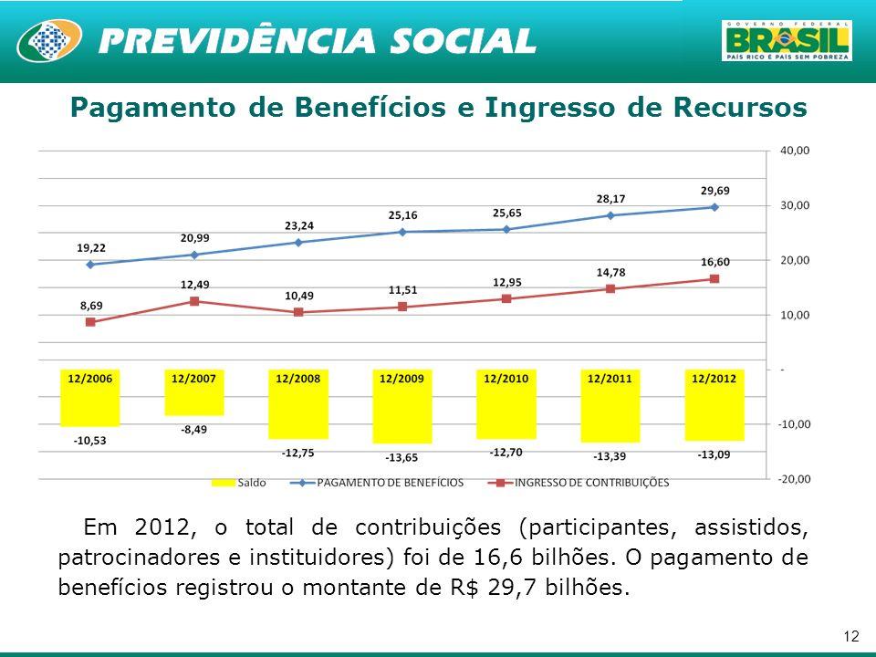 12 Em 2012, o total de contribuições (participantes, assistidos, patrocinadores e instituidores) foi de 16,6 bilhões. O pagamento de benefícios regist