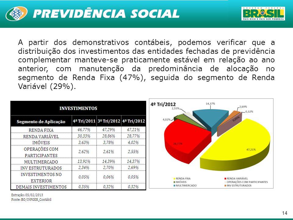 14 A partir dos demonstrativos contábeis, podemos verificar que a distribuição dos investimentos das entidades fechadas de previdência complementar ma