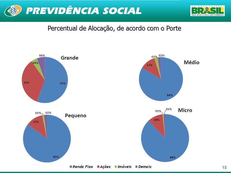15 Percentual de Alocação, de acordo com o Porte