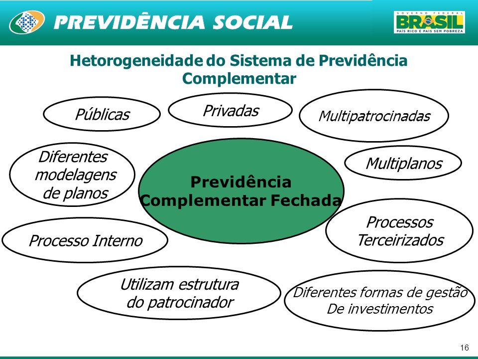 16 Hetorogeneidade do Sistema de Previdência Complementar Previdência Complementar Fechada Públicas Utilizam estrutura do patrocinador Processos Terce