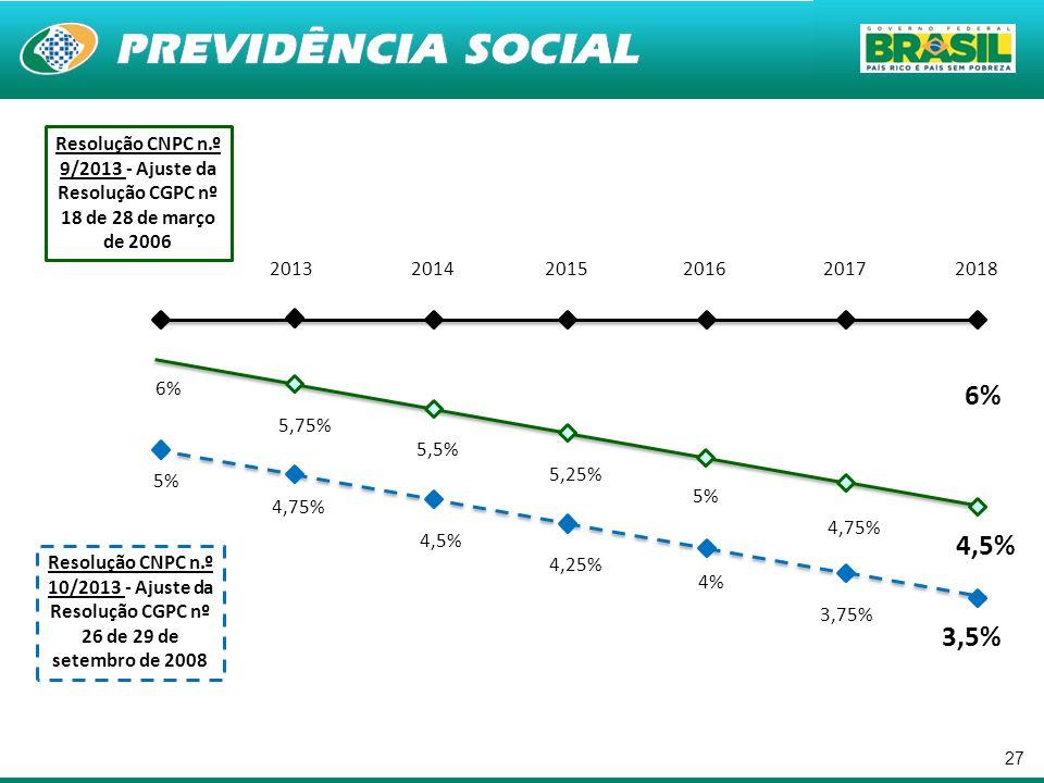 27 6% 5,75% 5,5% 5,25% 5% 4,75% 4,5% 6% 5% 4,75% 4,5% 4,25% 4% 3,75% 3,5% Resolução CNPC n.º 9/2013 - Ajuste da Resolução CGPC nº 18 de 28 de março de