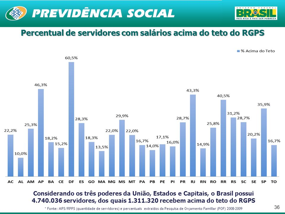 36 Considerando os três poderes da União, Estados e Capitais, o Brasil possui 4.740.036 servidores, dos quais 1.311.320 recebem acima do teto do RGPS