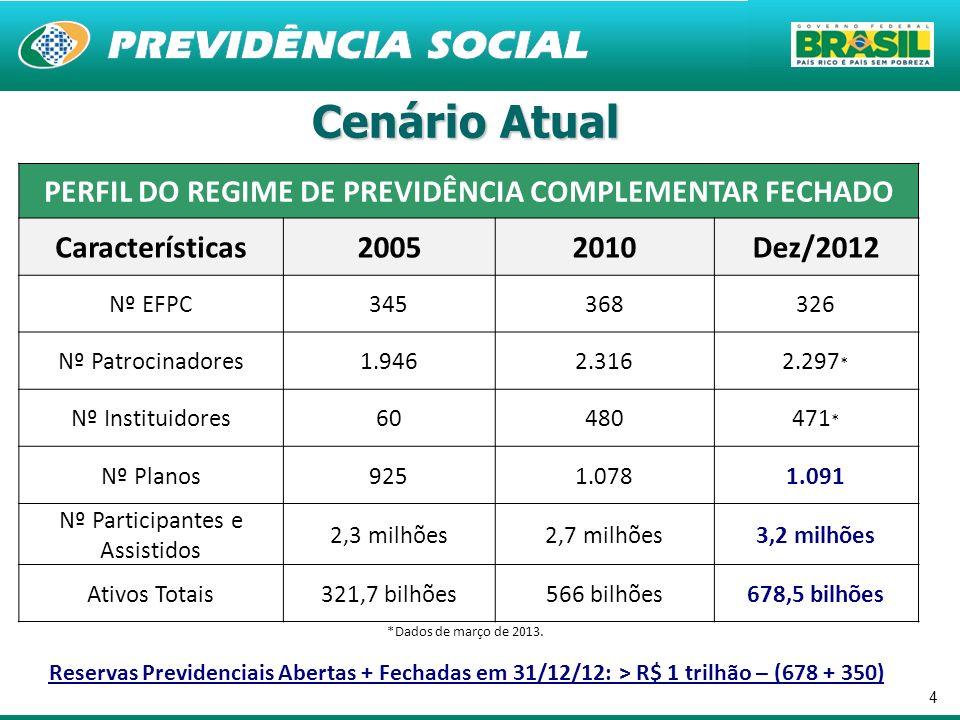 4 Cenário Atual PERFIL DO REGIME DE PREVIDÊNCIA COMPLEMENTAR FECHADO Características20052010Dez/2012 Nº EFPC345368326 Nº Patrocinadores1.9462.3162.297