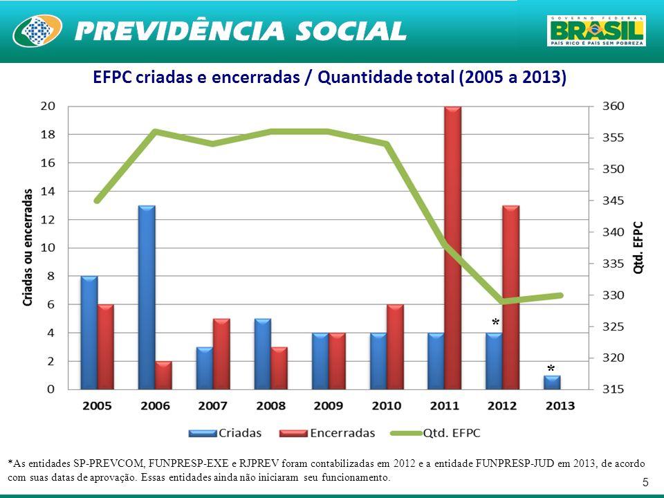 5 EFPC criadas e encerradas / Quantidade total (2005 a 2013) * * *As entidades SP-PREVCOM, FUNPRESP-EXE e RJPREV foram contabilizadas em 2012 e a enti