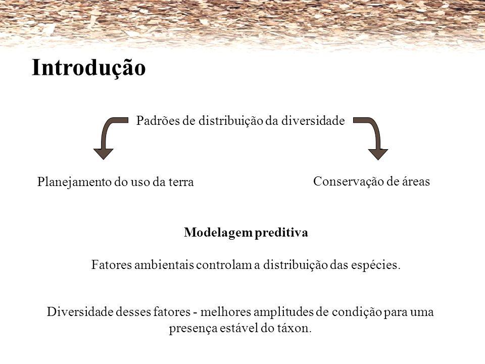 Introdução Padrões de distribuição da diversidade Modelagem preditiva Fatores ambientais controlam a distribuição das espécies. Planejamento do uso da