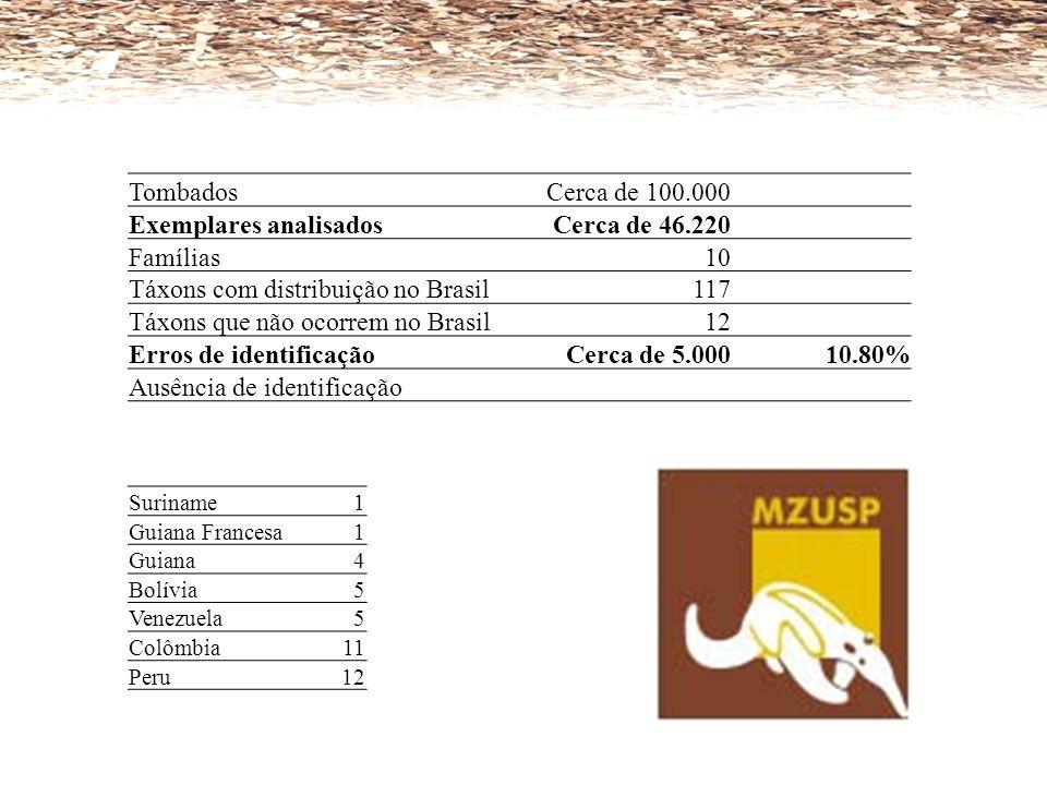 TombadosCerca de 100.000 Exemplares analisadosCerca de 46.220 Famílias10 Táxons com distribuição no Brasil117 Táxons que não ocorrem no Brasil12 Erros