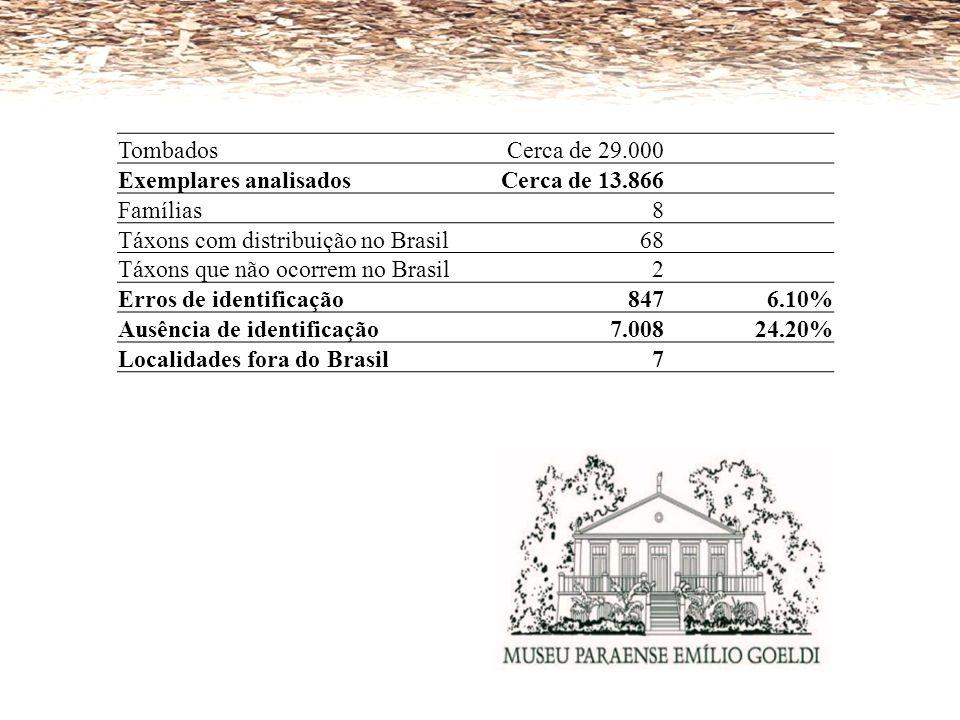 TombadosCerca de 29.000 Exemplares analisadosCerca de 13.866 Famílias8 Táxons com distribuição no Brasil68 Táxons que não ocorrem no Brasil2 Erros de