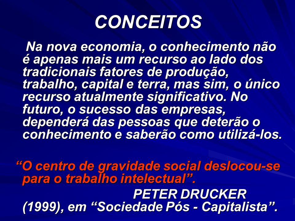 CONCEITOS Na nova economia, o conhecimento não é apenas mais um recurso ao lado dos tradicionais fatores de produção, trabalho, capital e terra, mas s