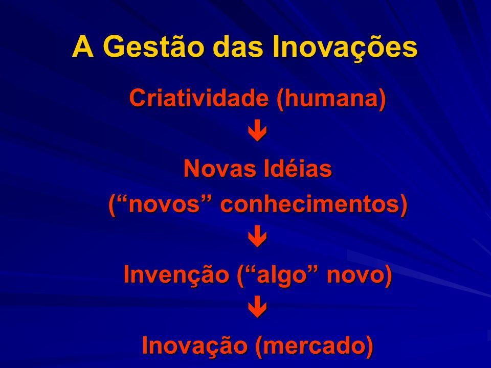 A Gestão das Inovações Criatividade (humana) Novas Idéias (novos conhecimentos) Invenção (algo novo) Inovação (mercado)
