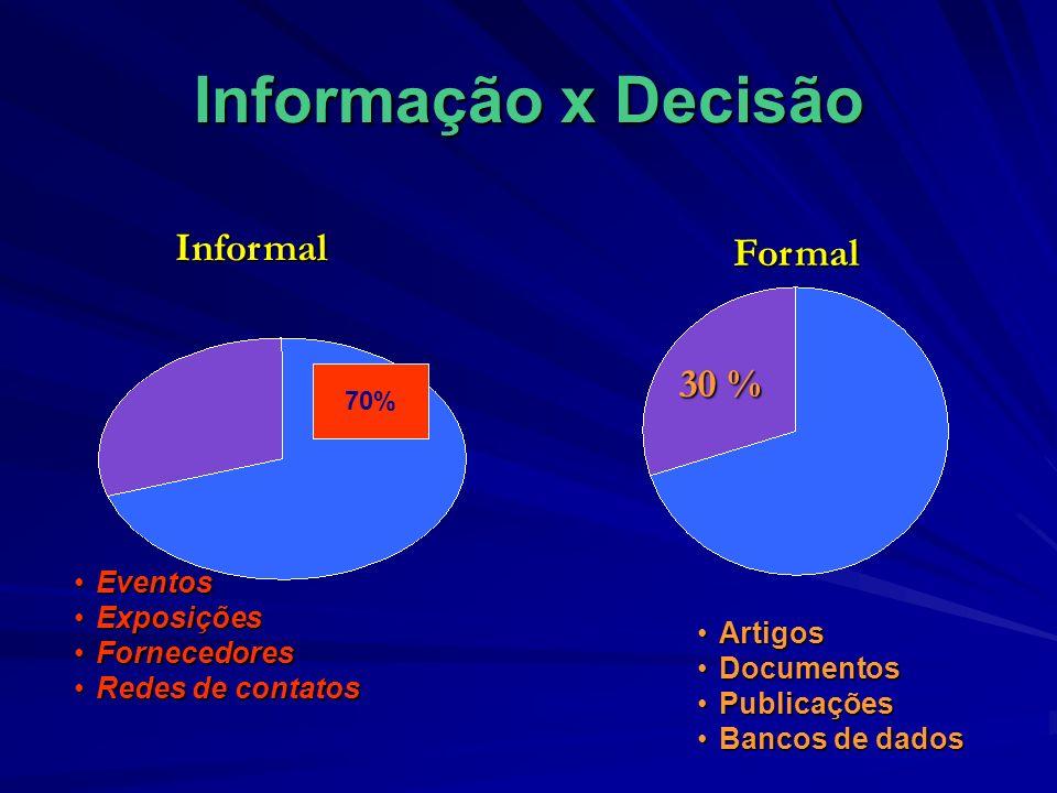 Informação x Decisão EventosEventos ExposiçõesExposições FornecedoresFornecedores Redes de contatosRedes de contatosInformal 30 % Formal ArtigosArtigo