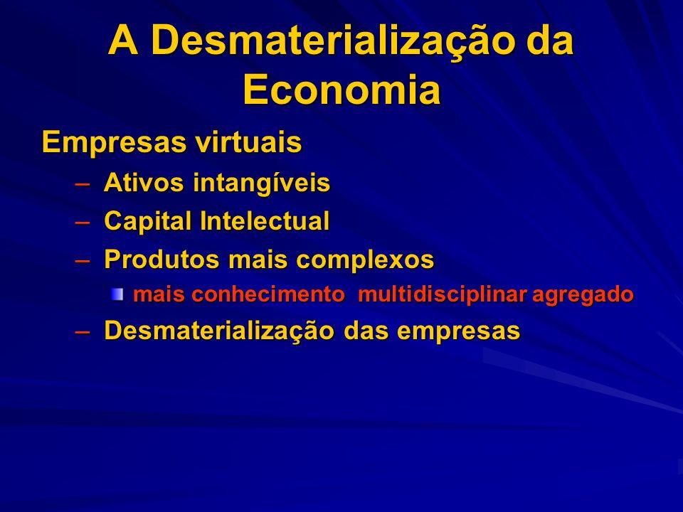 A Desmaterialização da Economia Empresas virtuais – Ativos intangíveis – Capital Intelectual – Produtos mais complexos mais conhecimento multidiscipli