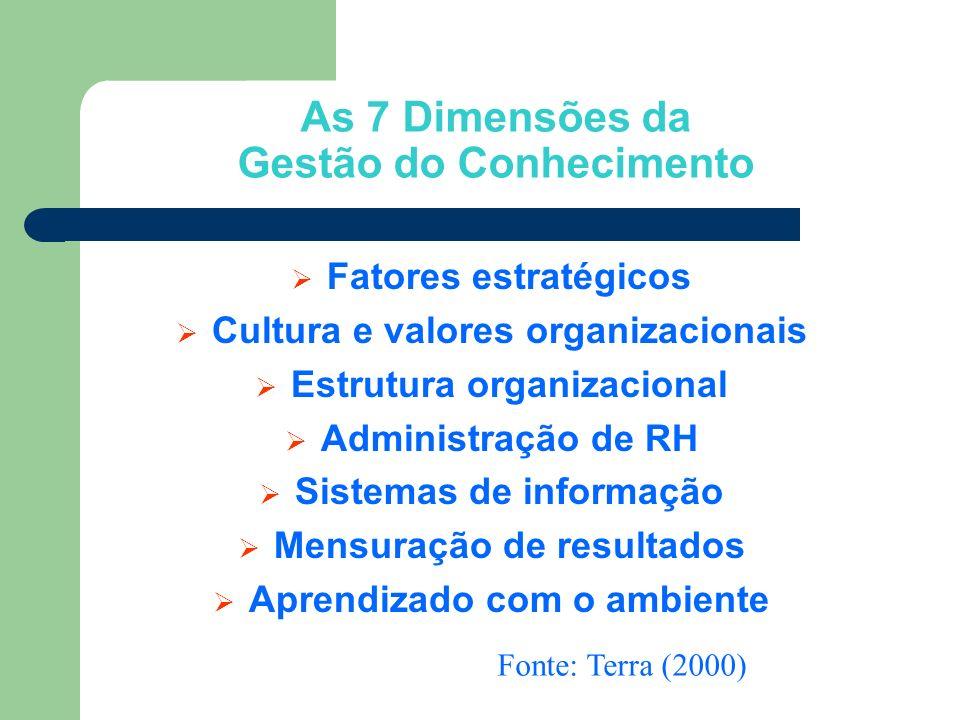 Fatores estratégicos Cultura e valores organizacionais Estrutura organizacional Administração de RH Sistemas de informação Mensuração de resultados Ap
