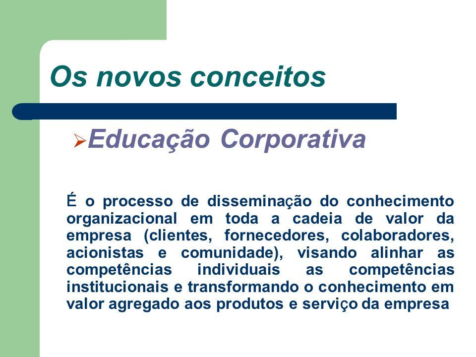 Os novos conceitos Educação Corporativa É o processo de dissemina ç ão do conhecimento organizacional em toda a cadeia de valor da empresa (clientes,