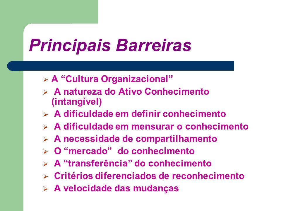 Principais Barreiras A Cultura Organizacional A natureza do Ativo Conhecimento (intangível) A dificuldade em definir conhecimento A dificuldade em men