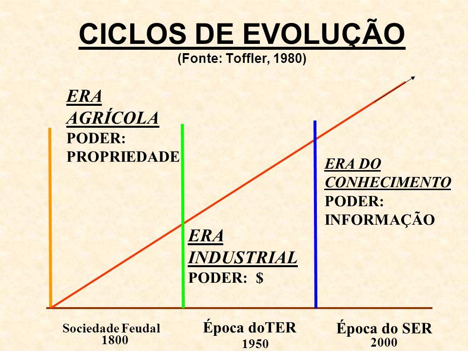 CICLOS DE EVOLUÇÃO (Fonte: Toffler, 1980) ERA AGRÍCOLA PODER: PROPRIEDADE ERA INDUSTRIAL PODER: $ ERA DO CONHECIMENTO PODER: INFORMAÇÃO Sociedade Feud