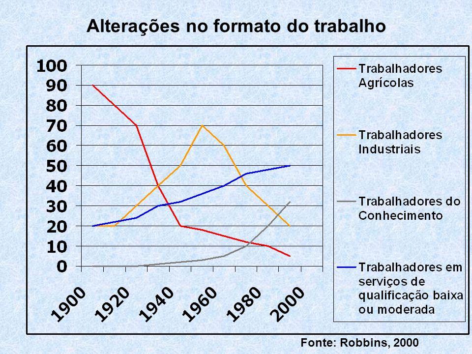 Alterações no formato do trabalho Fonte: Robbins, 2000