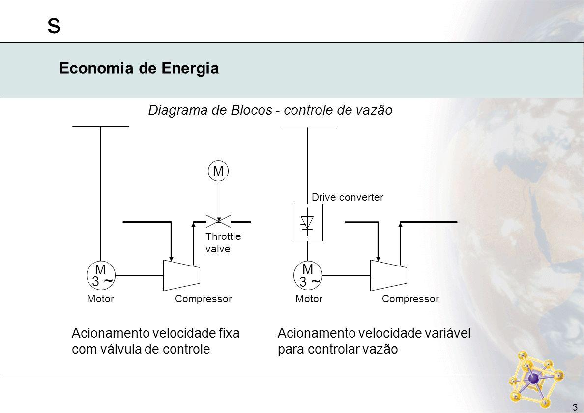 s 3 Economia de Energia Diagrama de Blocos - controle de vazão Acionamento velocidade fixa com válvula de controle Acionamento velocidade variável par