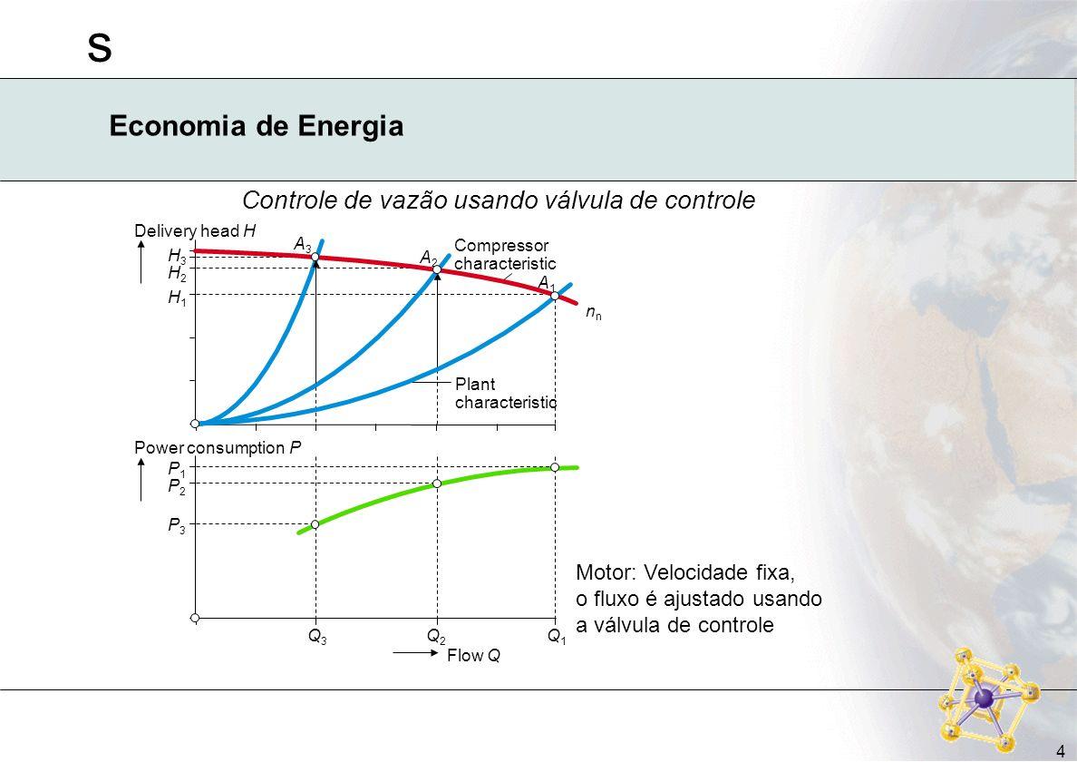 s 4 Economia de Energia Motor: Velocidade fixa, o fluxo é ajustado usando a válvula de controle Delivery head H H3H3 H2H2 H1H1 Power consumption P P1P