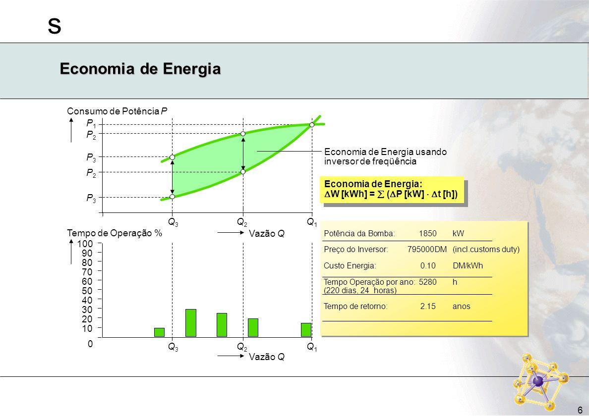 s 6 Economia de Energia Consumo de Potência P P2P2 P3P3 Q3Q3 Q2Q2 Q1Q1 Vazão Q P2P2 P3P3 Economia de Energia usando inversor de freqüência 100 90 80 7
