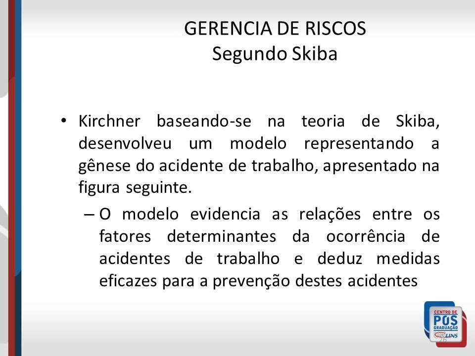 GERENCIA DE RISCOS Segundo Skiba A figura mostra, segundo Skiba a distinção entre perigo e risco. 25 O risco é gerado pela intersecção dessas duas áre