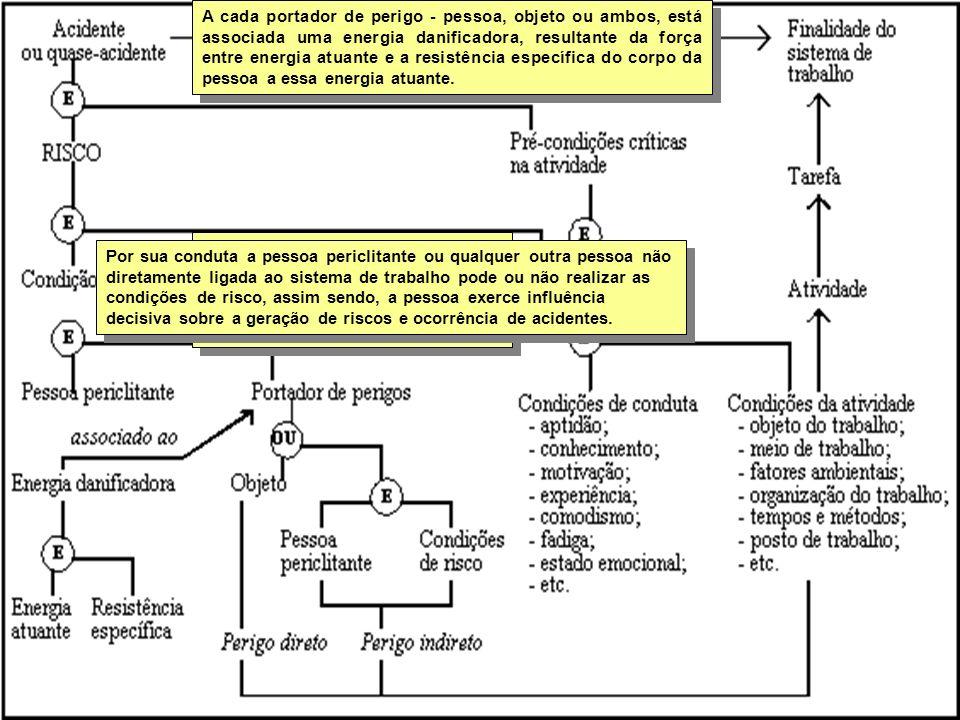 GERENCIA DE RISCOS Segundo Skiba Kirchner baseando-se na teoria de Skiba, desenvolveu um modelo representando a gênese do acidente de trabalho, aprese