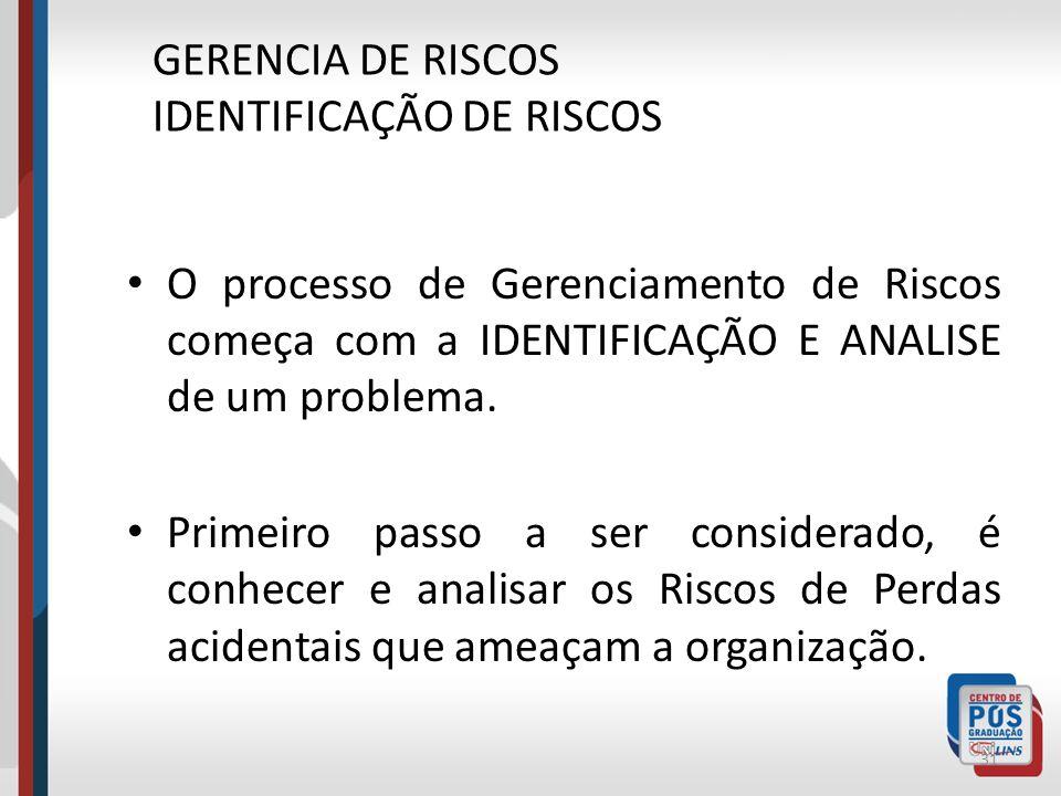 Identificação de Riscos Análise de Riscos Avaliação de Riscos Tratamento de Riscos Eliminação Prevenção Redução Auto adoção Retenção Auto Seguro Finan