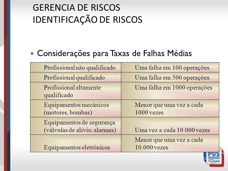 39 GERENCIA DE RISCOS IDENTIFICAÇÃO DE RISCOS ESTIMATIVA DO NIVEL DE RISCO Constituído de dois fatores, visto anteriormente: PO = probabilidade de oco