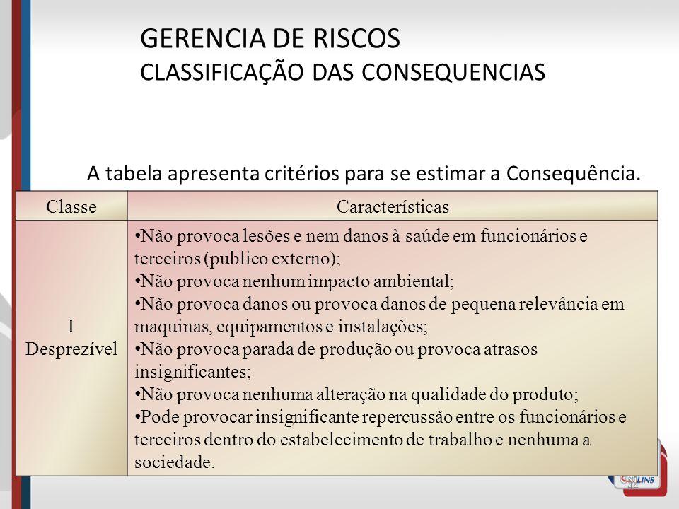 43 GERENCIA DE RISCOS IDENTIFICAÇÃO DE RISCOS Estimativa da Consequência (C) Definir o escopo dos Riscos que estão sendo considerados:, como: Lesões a
