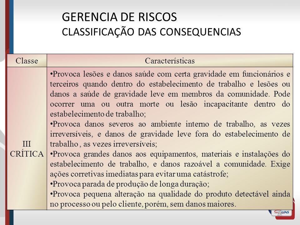 45 GERENCIA DE RISCOS CLASSIFICAÇÃO DAS CONSEQUENCIAS ClasseCaracterísticas II GRAVE (MARGINAL) Provoca lesões ou perturbações leves à saúde dos funci