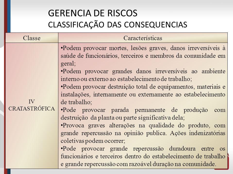 46 GERENCIA DE RISCOS CLASSIFICAÇÃO DAS CONSEQUENCIAS ClasseCaracterísticas III CRÍTICA Provoca lesões e danos saúde com certa gravidade em funcionári