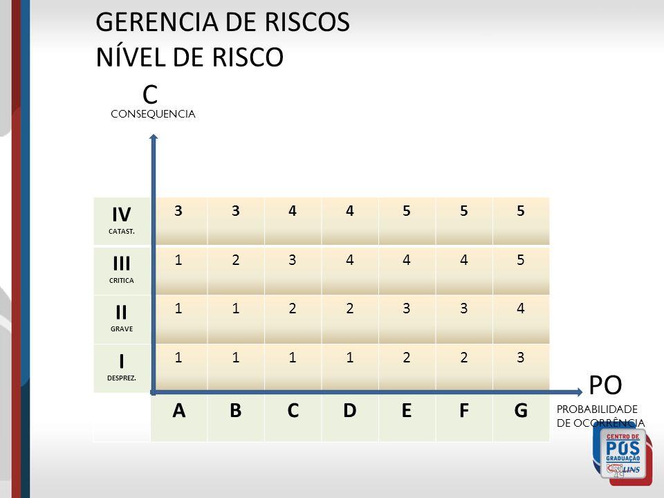 48 GERENCIA DE RISCOS ESTIMATIVA DO NÍVEL DE RISCO Nível de Risco = Consequência (C) x Probabilidade de Ocorrência (PO). Relação R = f (POxC), depende