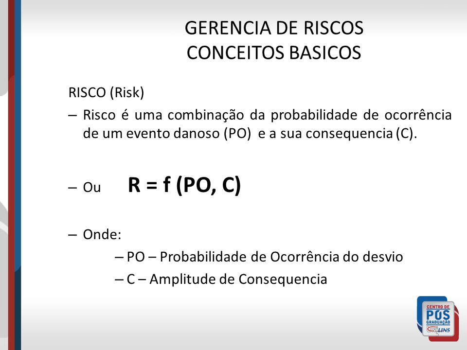 GERENCIA DE RISCOS CONCEITOS BASICOS PERIGO (Hazard) – Fonte ou situação capaz de gerar consequências indesejáveis em termos de lesão, doença, impacto