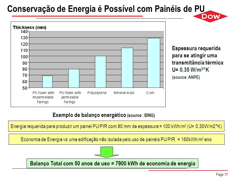 Page 17 Balanço Total com 50 anos de uso = 7900 kWh de economia de energia Economia de Energia vs uma edificação não isolada pelo uso de painéis PU/PI