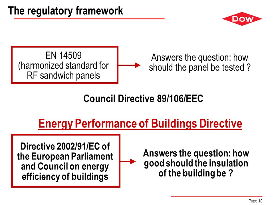 Page 18 The regulatory framework EN 14509 (harmonized standard for RF sandwich panels Answers the question: how should the panel be tested ? Directive