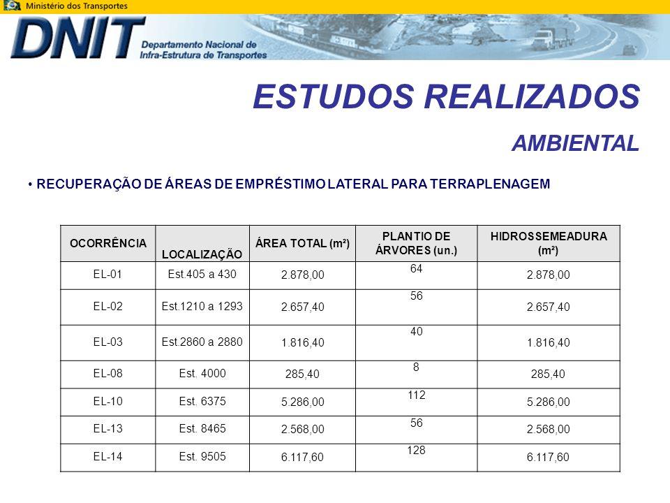 ESTUDOS REALIZADOS AMBIENTAL RECUPERAÇÃO DE MATA CILIAR LOCALIZAÇÃO (Estaca) DESCRIÇÃO EXTENSÃO (m) APP (m) 76 + 7,70Rio Melgaço105,00 100,00 1371+17,00Rio Riozinho70,00 100,00 3963+7,20Igarapé Grande60,00 100,00 5770+3,00Igarapé Leitão70,00 100,00 7261+15,80Rio Machado260,00 200,00 8030+17,00Igarapé Miolo35,00 50,00 8774+9,20Rio Boa Vista64,40 100,00